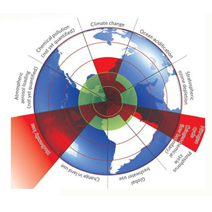 PlanetaryBoundaries